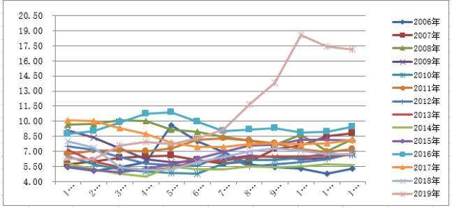 非洲猪瘟 ppt_2006—2019年12月份全国猪粮比行情同比走势分析 - 最新养猪行情 ...